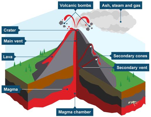 Volcano Diagram Plates Volcanoes - My ...